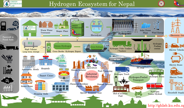 Setting up the stage for Hydropower to Hydrogen: Role of Norwegian Cooperation in Nepal